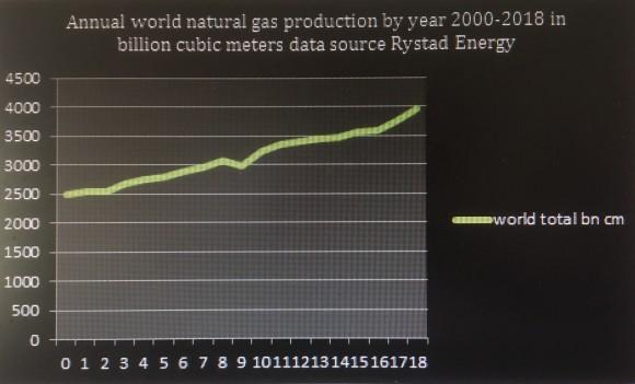 graph 1 Rystad